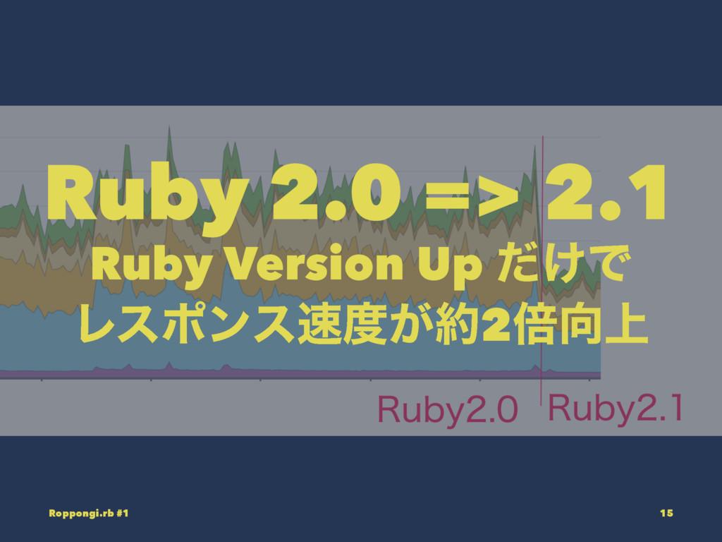 Ruby 2.0 => 2.1 Ruby Version Up ͚ͩͰ Ϩεϙϯε͕2ഒ...