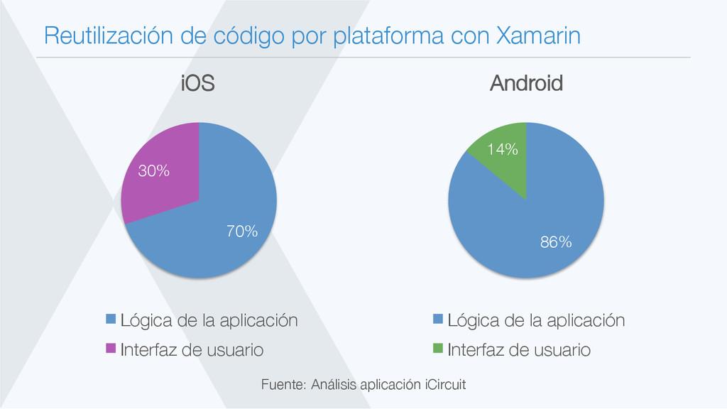 Reutilización de código por plataforma con Xama...