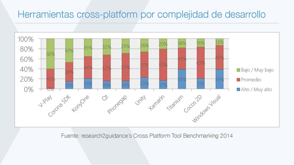 Herramientas cross-platform por complejidad de ...