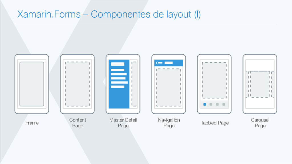 Xamarin.Forms – Componentes de layout (I) Fram...