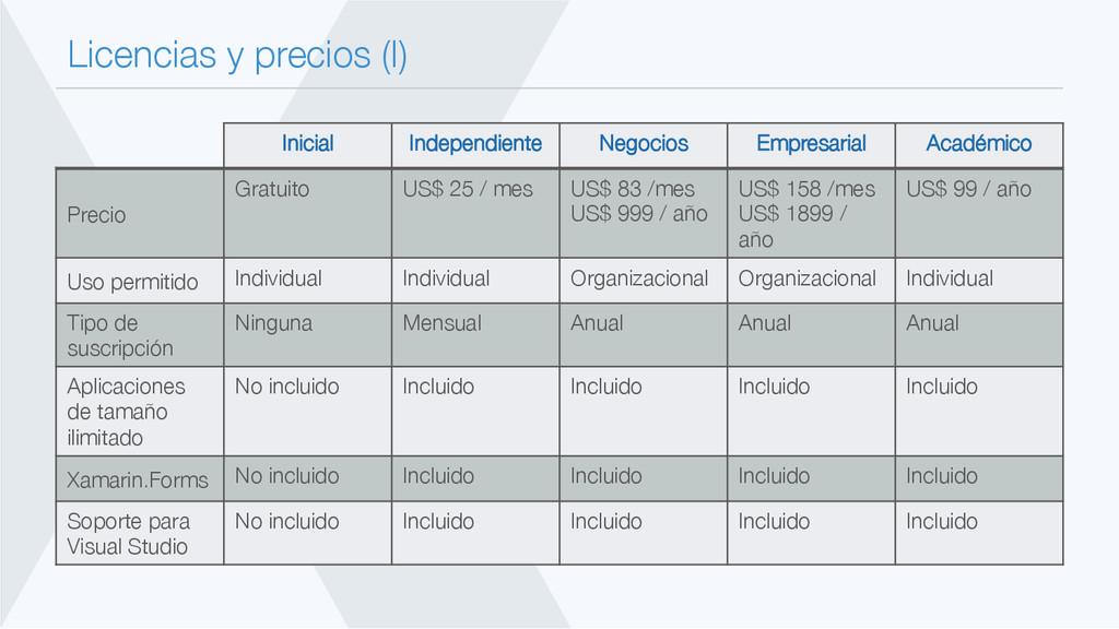 Licencias y precios (I) Inicial Independiente...