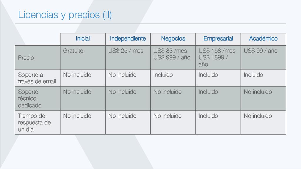 Licencias y precios (II) Inicial Independient...