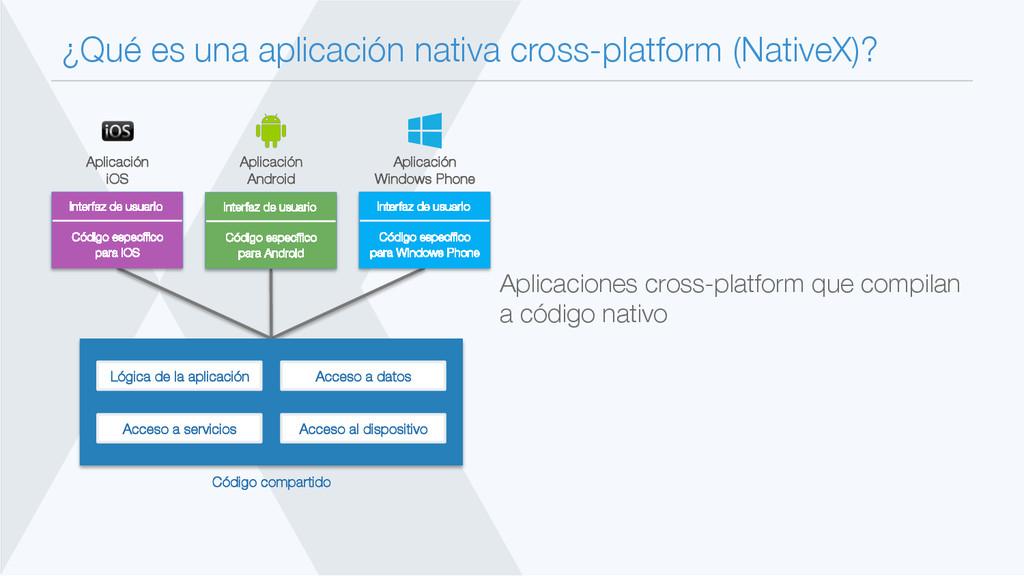 ¿Qué es una aplicación nativa cross-platform (N...