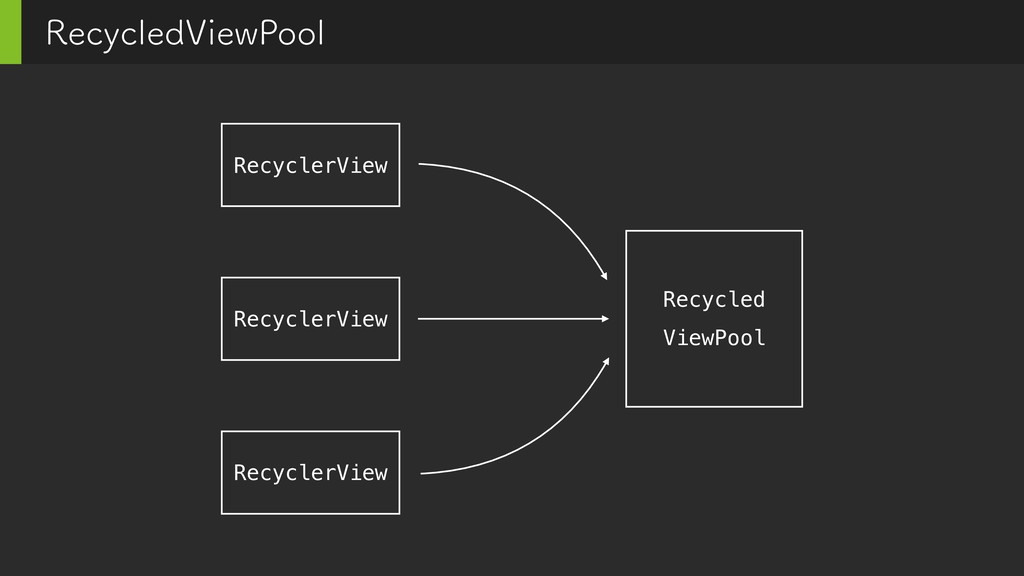 3FDZDMFE7JFX1PPM Recycled ViewPool RecyclerView...