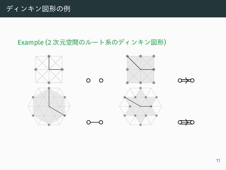 ディンキン図形の例 Example (2 次元空間のルート系のディンキン図形) 11