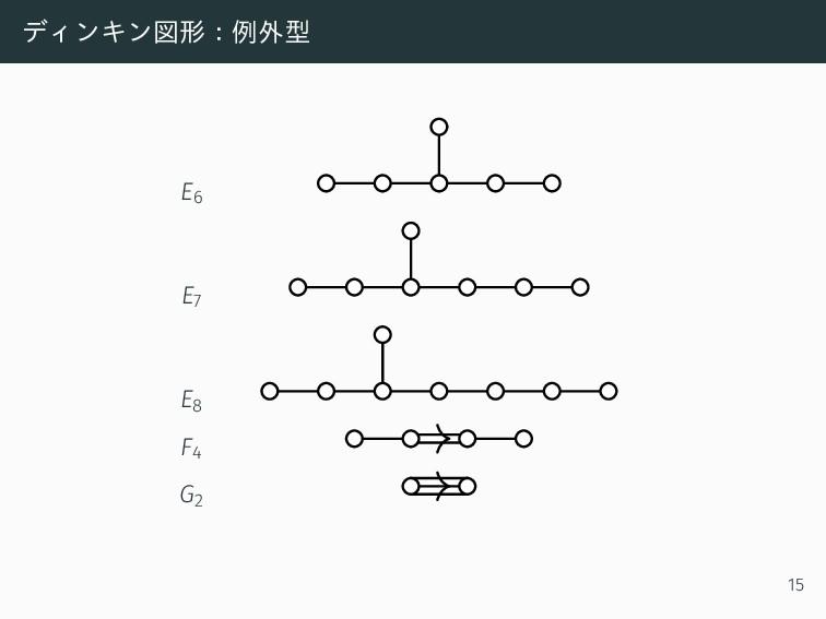 ディンキン図形:例外型 E6 E7 E8 F4 G2 15