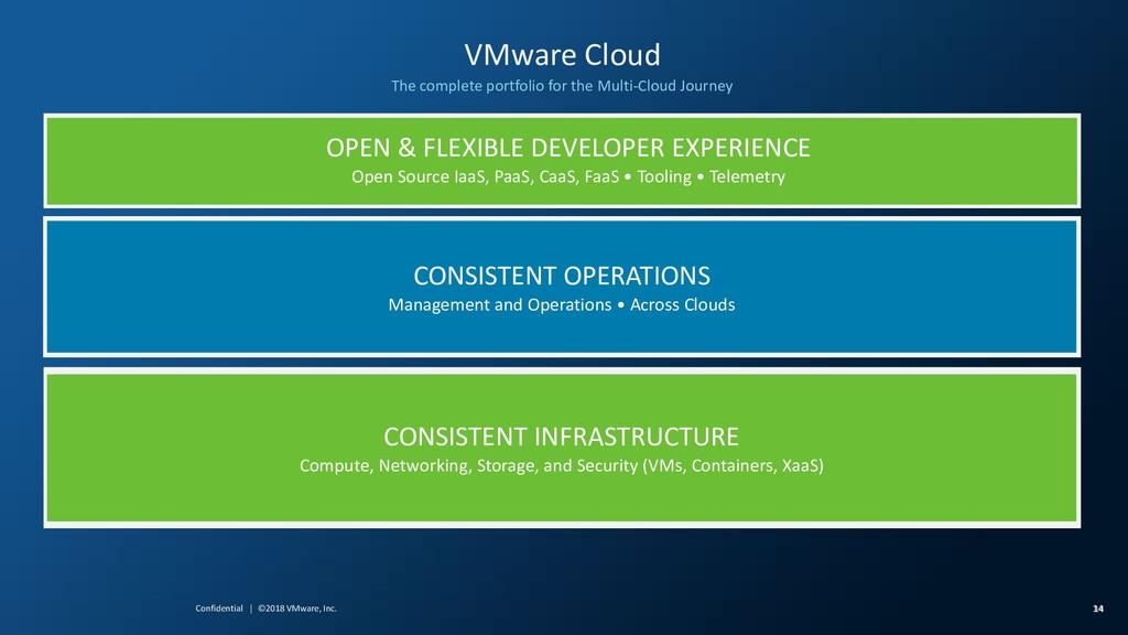 14 14 Confidential │ ©2018 VMware, Inc. VMware ...