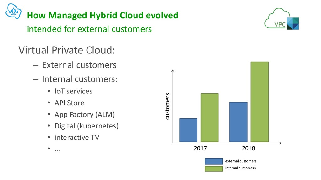 How Managed Hybrid Cloud evolved Virtual Privat...