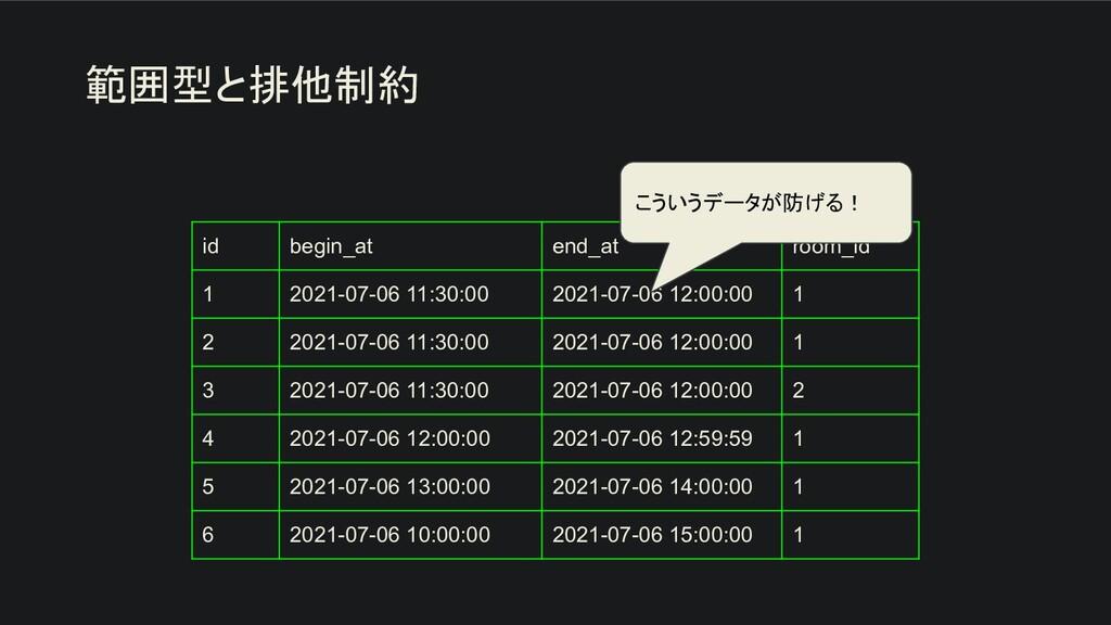 範囲型と排他制約 id begin_at end_at room_id 1 2021-07-0...