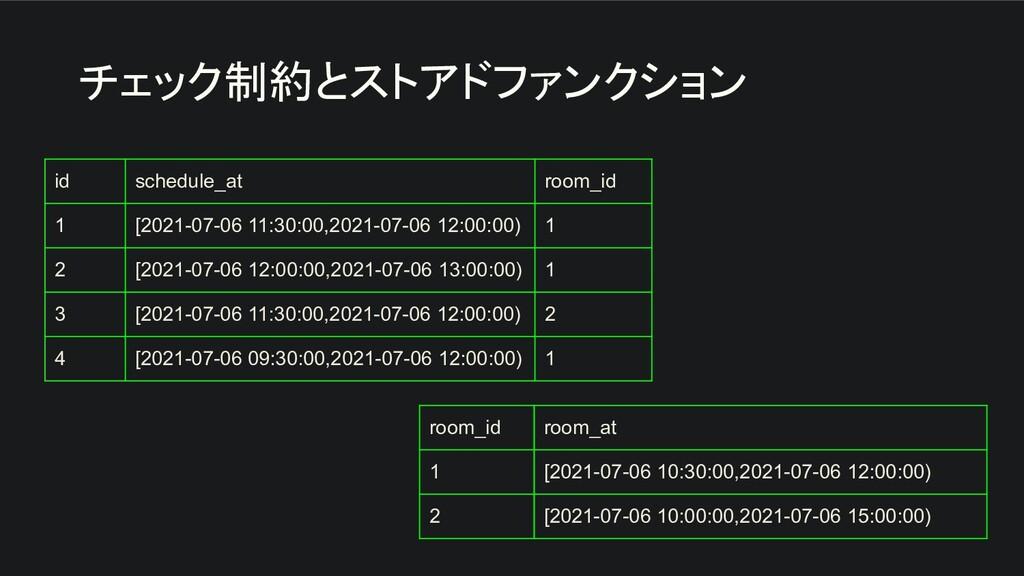 チェック制約とストアドファンクション id schedule_at room_id 1 [20...