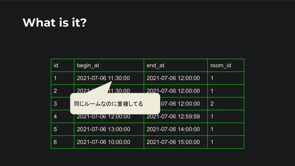 What is it? id begin_at end_at room_id 1 2021-0...