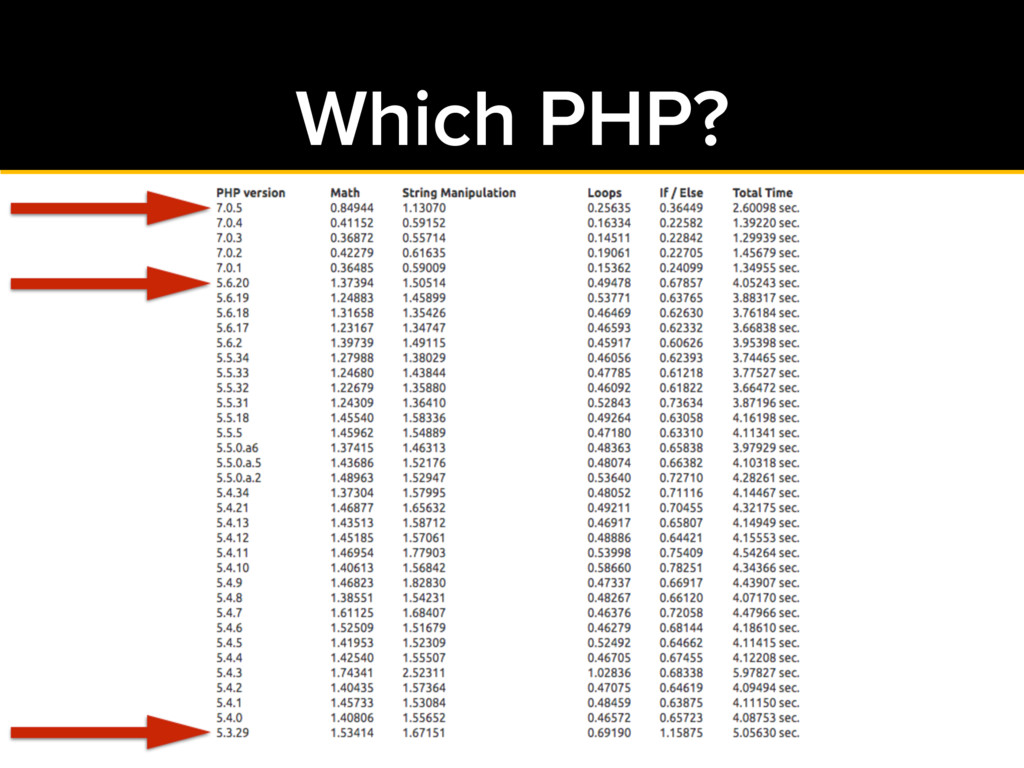 Which PHP?