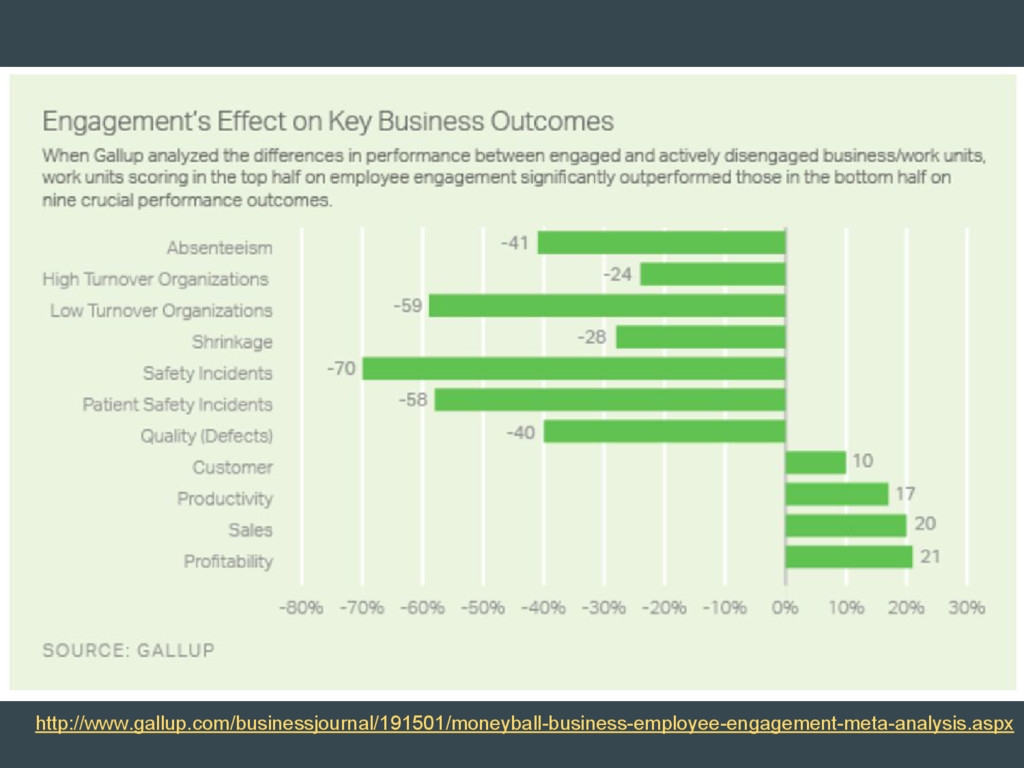http://www.gallup.com/businessjournal/191501/mo...