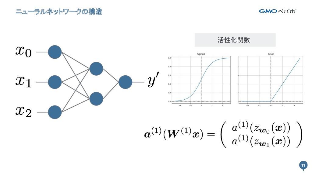 11 ニューラルネットワークの構造 11 活性化関数