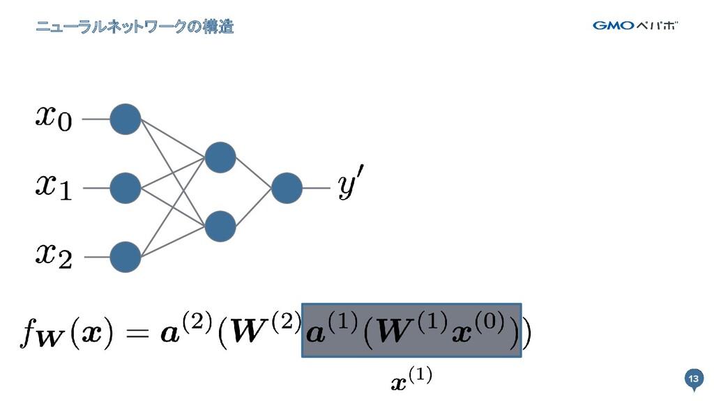 13 ニューラルネットワークの構造 13