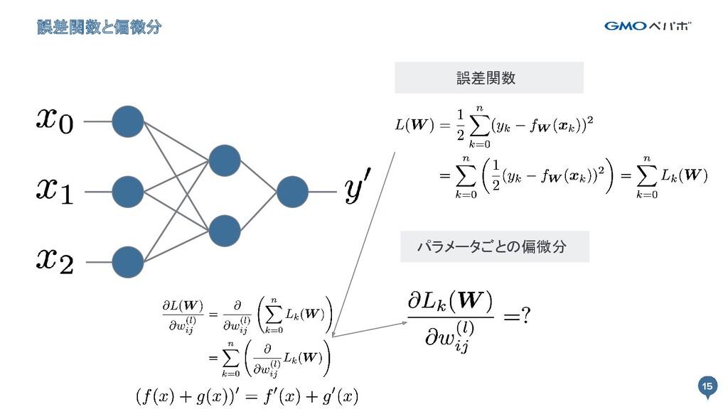 15 誤差関数と偏微分 15 誤差関数 パラメータごとの偏微分