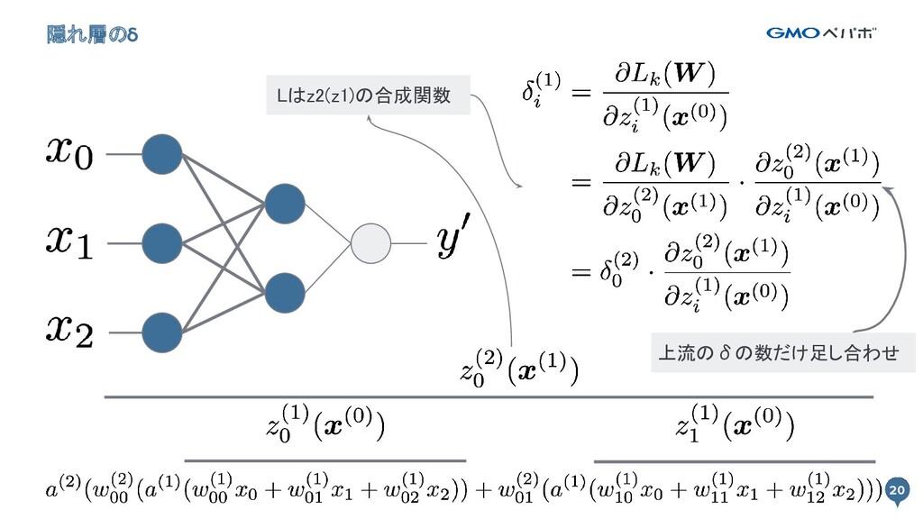 20 隠れ層のδ 20 上流のδの数だけ足し合わせ Lはz2(z1)の合成関数