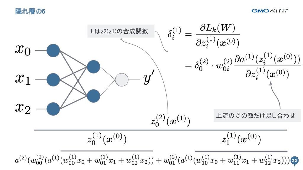 22 隠れ層のδ 22 上流のδの数だけ足し合わせ Lはz2(z1)の合成関数