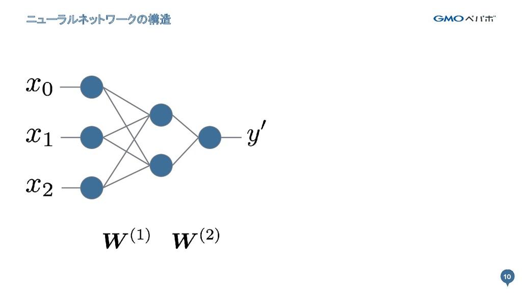 10 ニューラルネットワークの構造 10