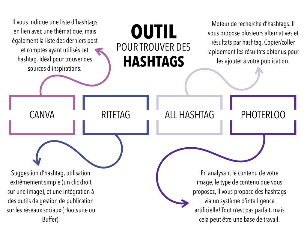 CANVA RITETAG ALL HASHTAG PHOTERLOO Il vous ind...
