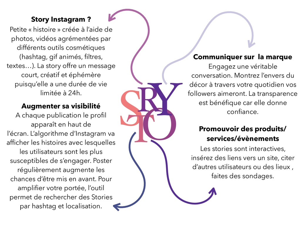 S T O R Y Story Instagram ? Petite « histoire »...