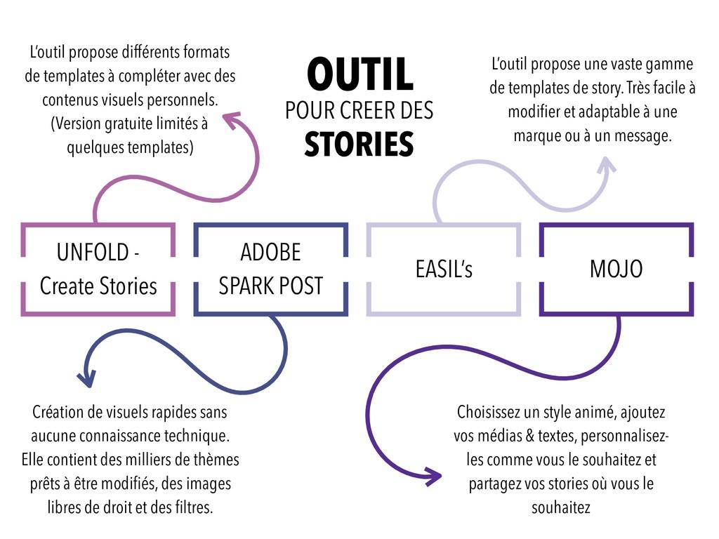 UNFOLD - Create Stories ADOBE SPARK POST EASIL'...