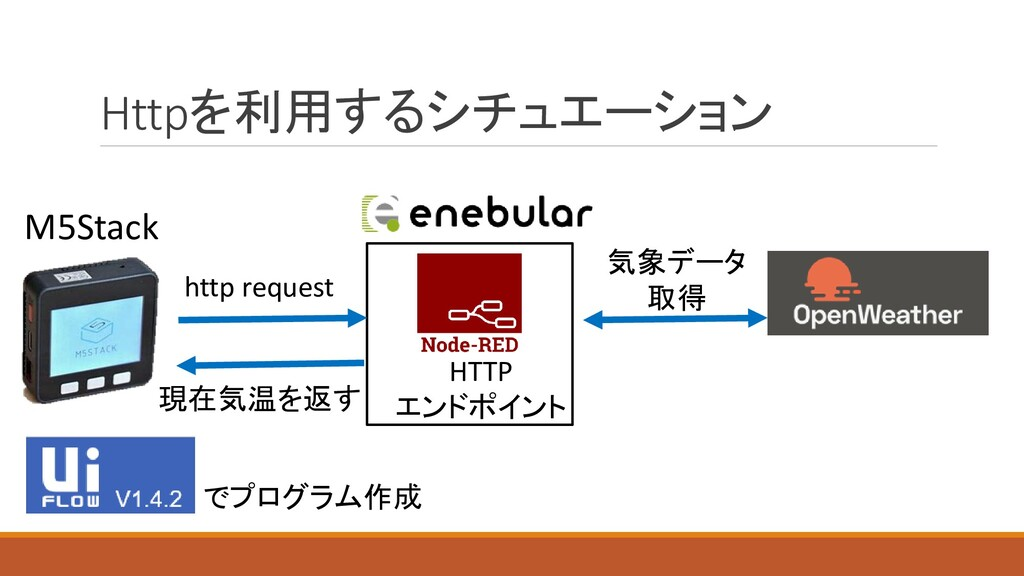 Httpを利用するシチュエーション M5Stack http request HTTP エンド...