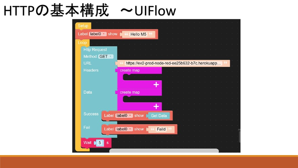 HTTPの基本構成 ~UIFlow