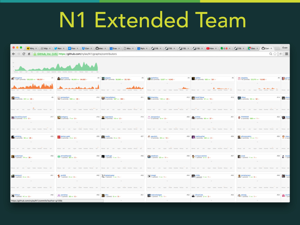 N1 Extended Team