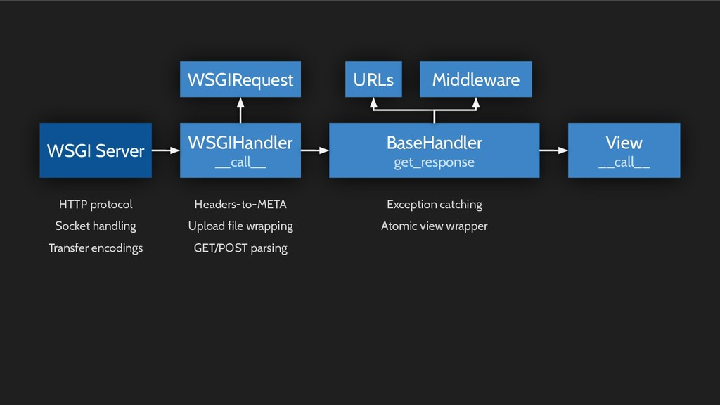 WSGIHandler __call__ WSGI Server WSGIRequest Ba...