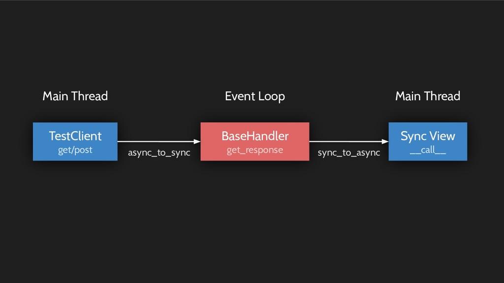 BaseHandler get_response Sync View __call__ Tes...