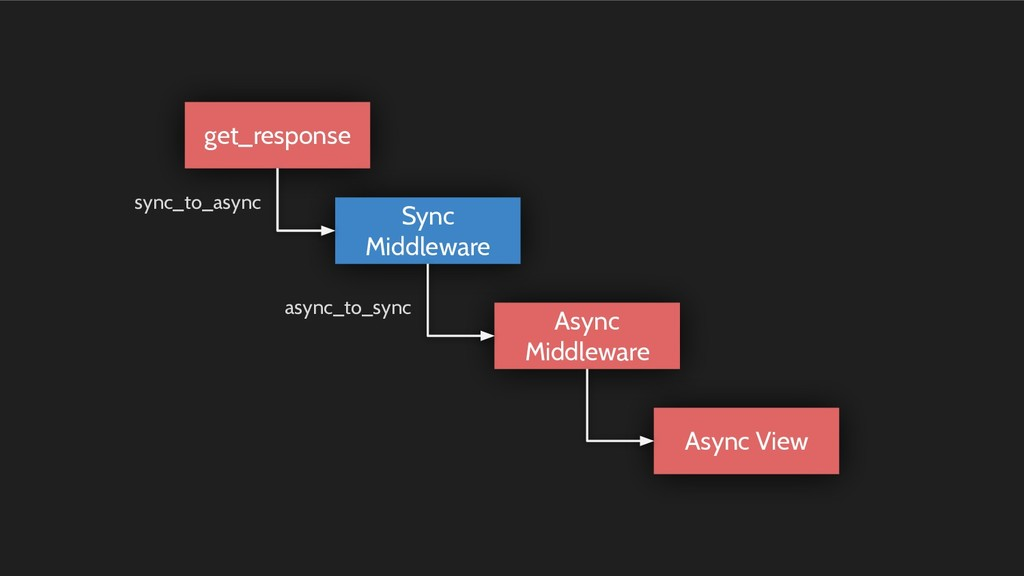 get_response Sync Middleware Async Middleware A...