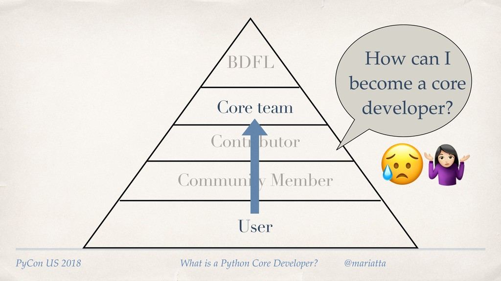 User Community Member Core team BDFL How can I ...