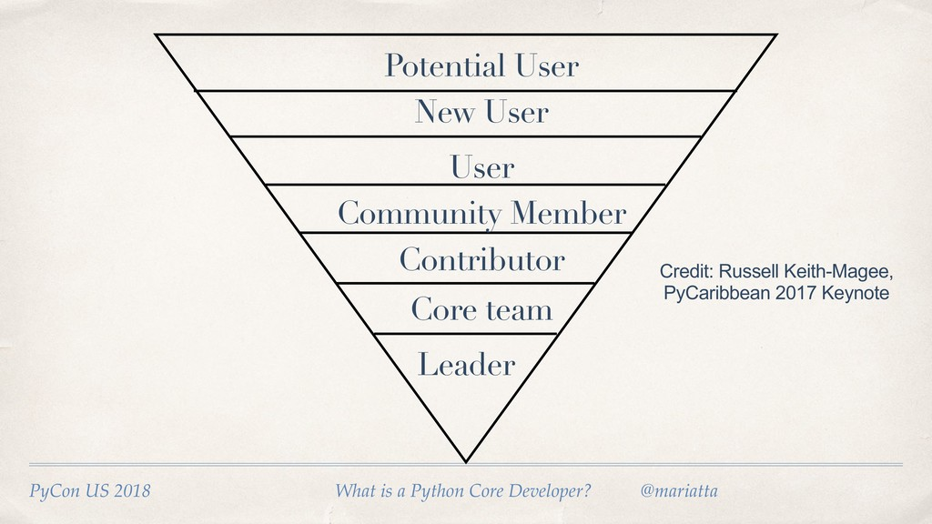 Potential User User Community Member Contributo...