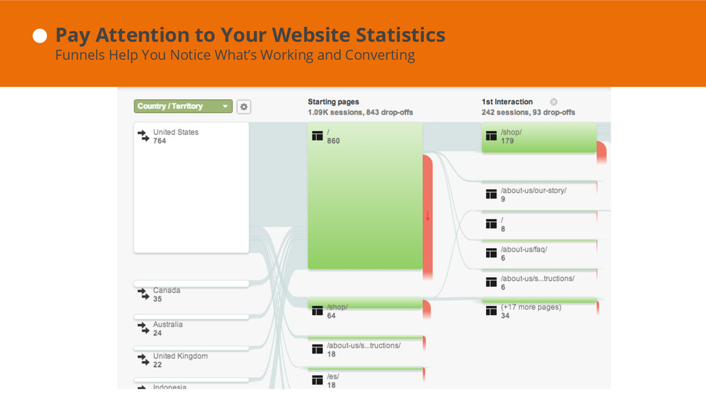 Pay Attention to Your Website Statistics Funnel...