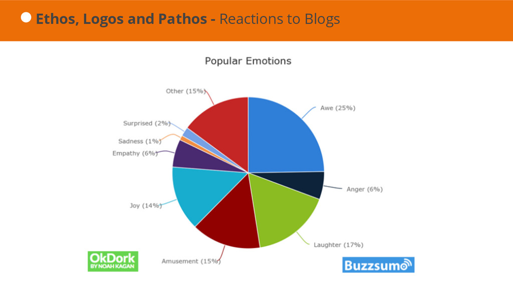 Ethos, Logos and Pathos - Reactions to Blogs