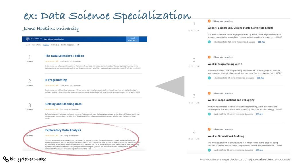 www.coursera.org/specializations/jhu-data-scien...