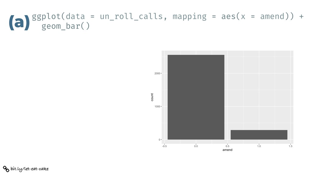 ggplot(data = un_roll_calls, mapping = aes(x = ...