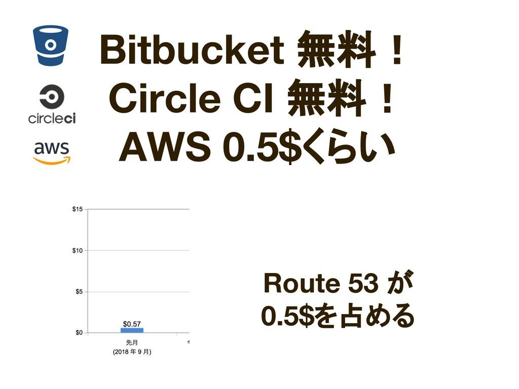 Bitbucket 無料! Circle CI 無料! AWS 0.5$くらい Route 5...