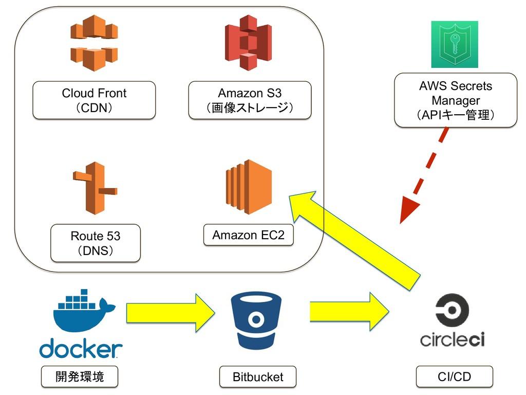 CI/CD Amazon EC2 Amazon S3 (画像ストレージ) Cloud Fron...