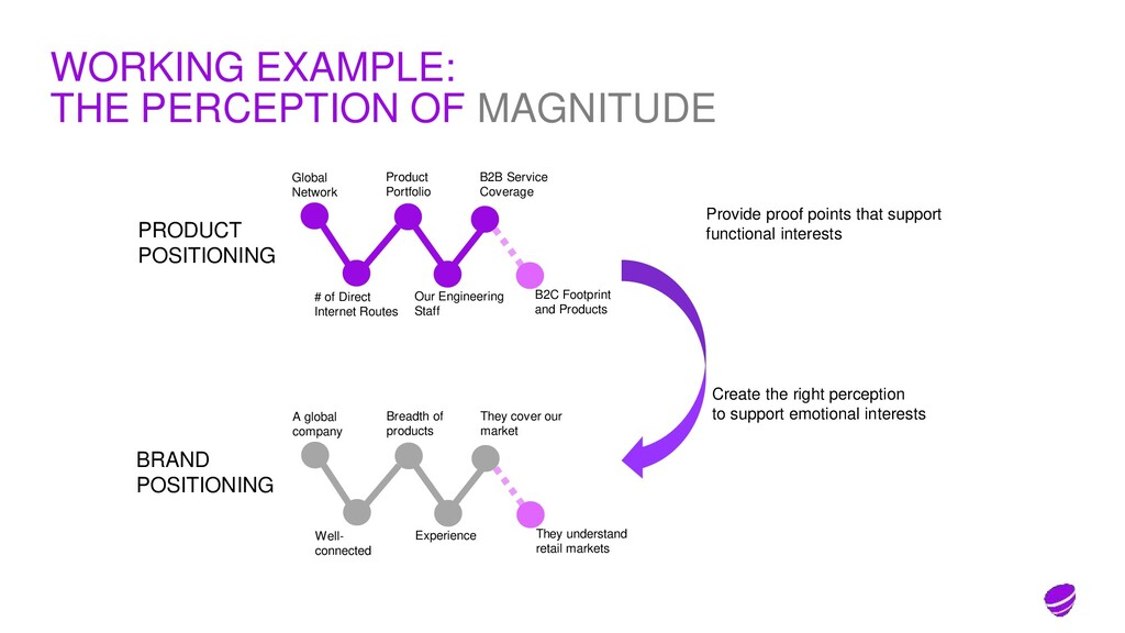 WORKING EXAMPLE: THE PERCEPTION OF MAGNITUDE Gl...