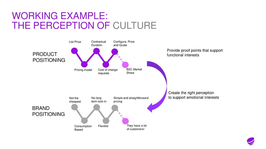 WORKING EXAMPLE: THE PERCEPTION OF CULTURE List...