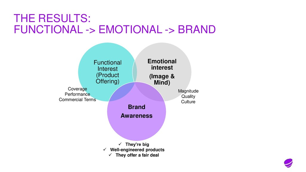 THE RESULTS: FUNCTIONAL -> EMOTIONAL -> BRAND F...