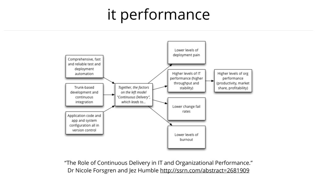 "it performance ""The Role of Continuous Delivery..."