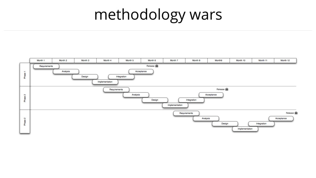 methodology wars