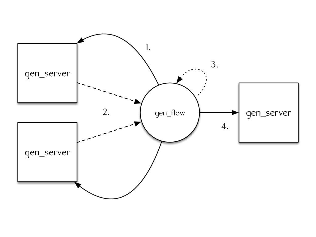 gen_server gen_server gen_flow gen_server 1. 2....