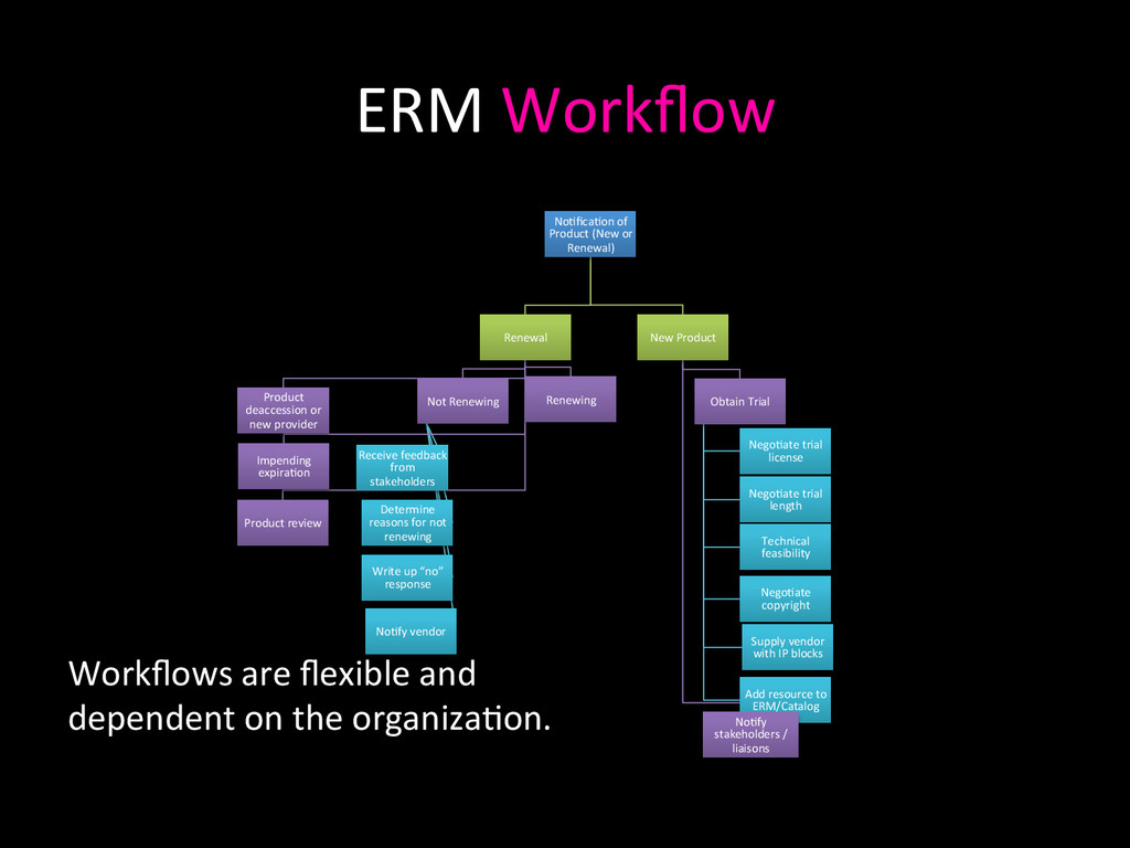 ERM Workflow  No0fica0on of  Product...