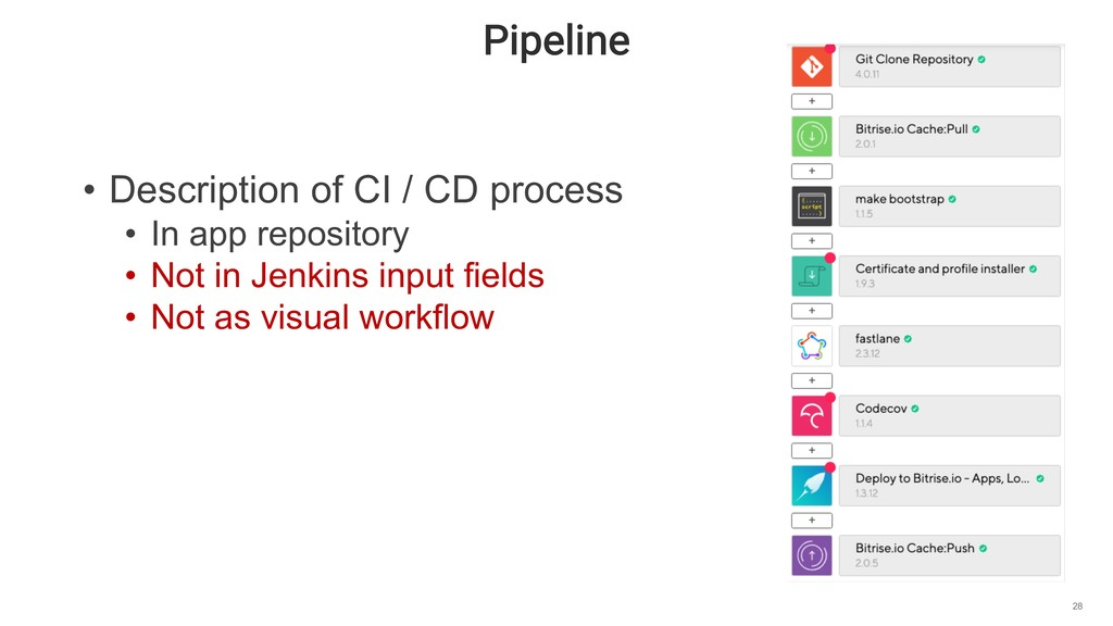 Pipeline 28 • Description of CI / CD process • ...