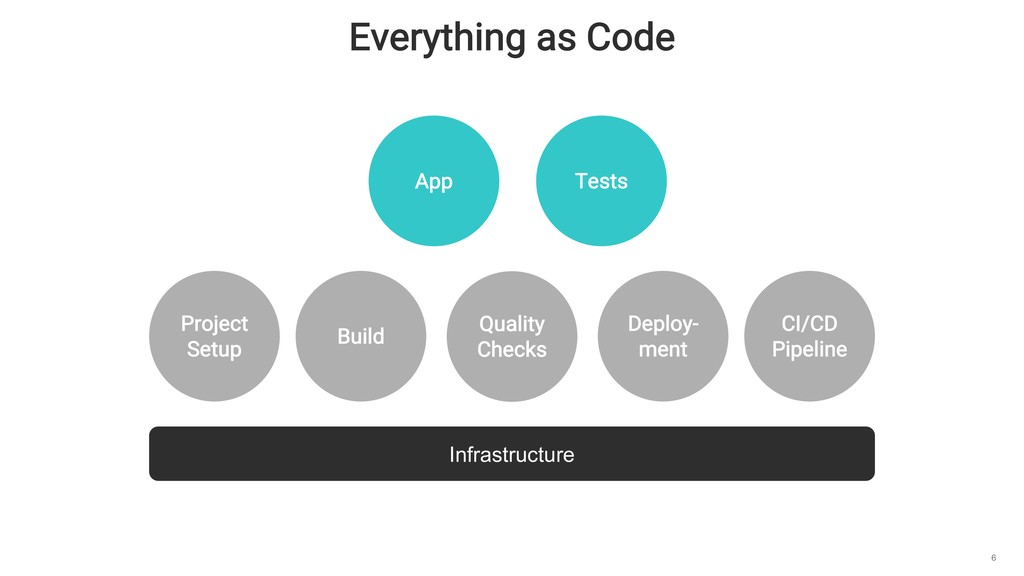Everything as Code 6 App Tests Project Setup Bu...
