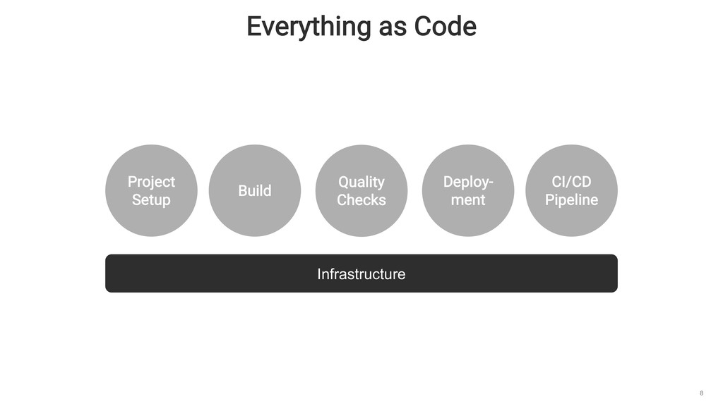 Everything as Code 8 Project Setup Build CI/CD ...